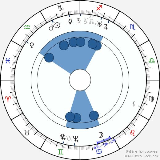 Compton Bennett wikipedia, horoscope, astrology, instagram