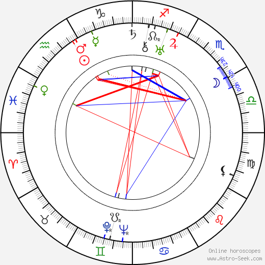 David Hand astro natal birth chart, David Hand horoscope, astrology