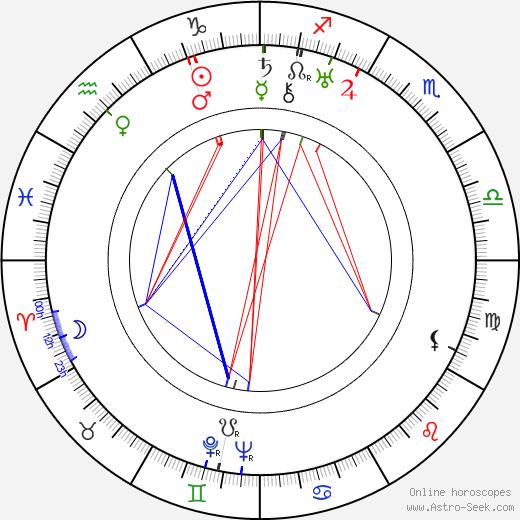 Dorothy Adams birth chart, Dorothy Adams astro natal horoscope, astrology