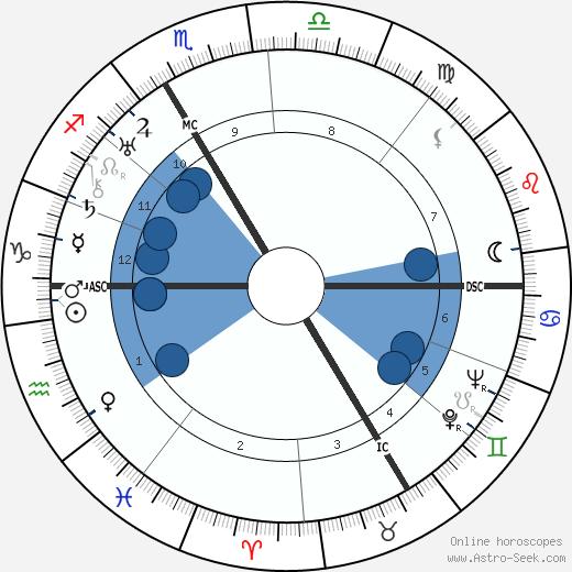 Eugen Bamann wikipedia, horoscope, astrology, instagram