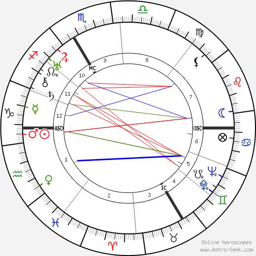 Eugen Bamann birth chart, Eugen Bamann astro natal horoscope, astrology