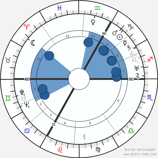 François de Menthon wikipedia, horoscope, astrology, instagram
