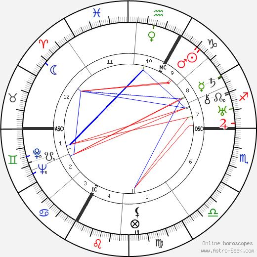 François de Menthon birth chart, François de Menthon astro natal horoscope, astrology
