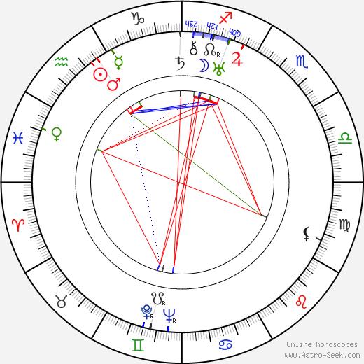 Hana Meličková birth chart, Hana Meličková astro natal horoscope, astrology
