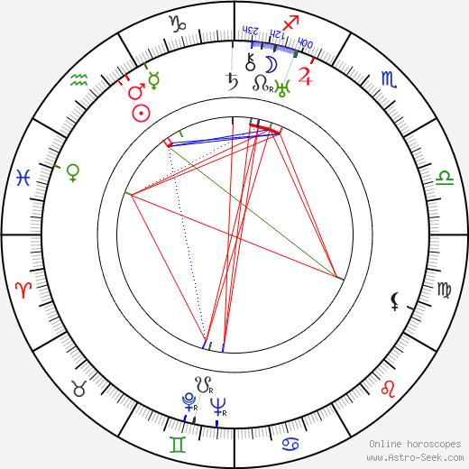 Ivan Ivanov-Vano tema natale, oroscopo, Ivan Ivanov-Vano oroscopi gratuiti, astrologia
