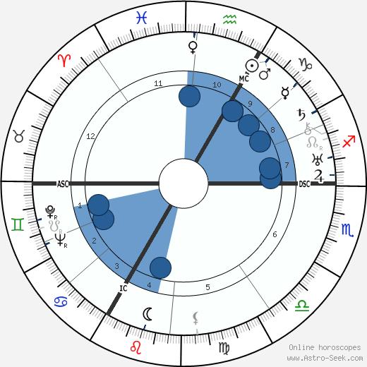 Karl Christian Müller wikipedia, horoscope, astrology, instagram