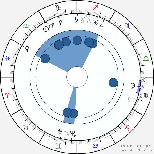 Luigi Chiarini wikipedia, horoscope, astrology, instagram