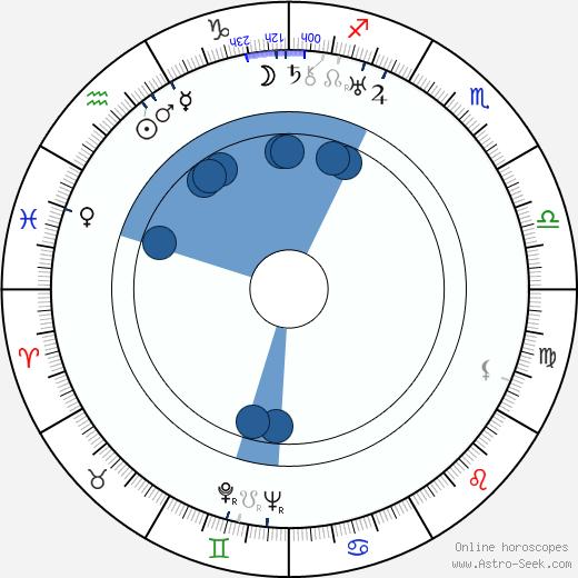 Mahlon Merrick wikipedia, horoscope, astrology, instagram