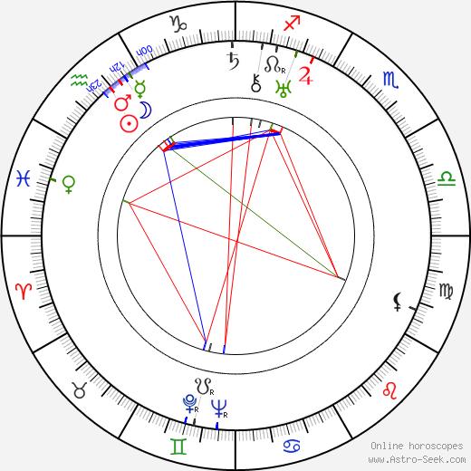 Мартита Хант Martita Hunt день рождения гороскоп, Martita Hunt Натальная карта онлайн