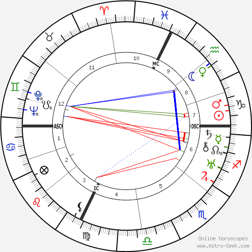 Морис Жобер Maurice Jaubert день рождения гороскоп, Maurice Jaubert Натальная карта онлайн