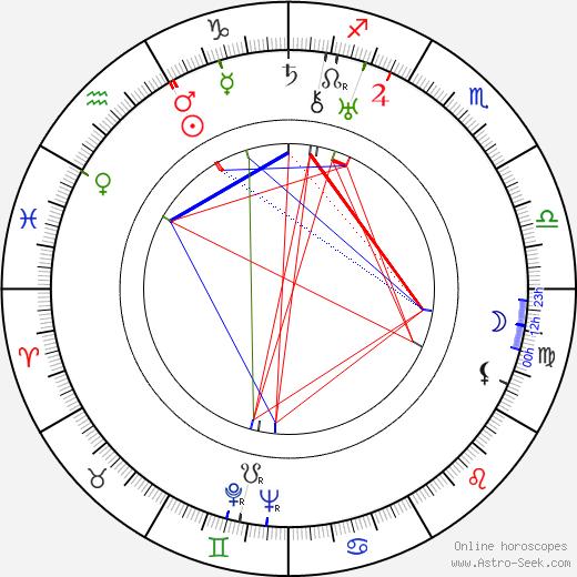 Miloš Jirko birth chart, Miloš Jirko astro natal horoscope, astrology