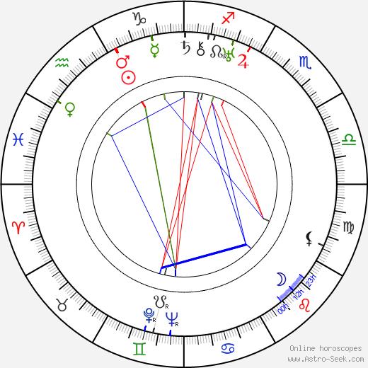 Pál Homokay birth chart, Pál Homokay astro natal horoscope, astrology