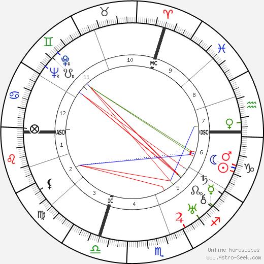 Paola Borboni tema natale, oroscopo, Paola Borboni oroscopi gratuiti, astrologia