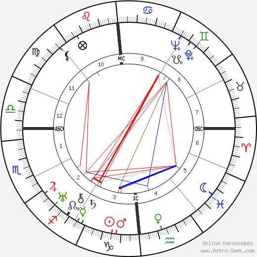 Pierre Octave Ferroud Birth Chart Horoscope, Date of Birth