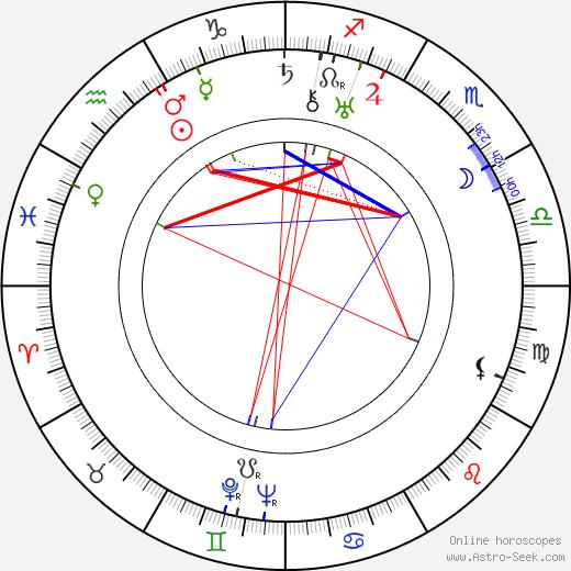 Ralph Graves день рождения гороскоп, Ralph Graves Натальная карта онлайн
