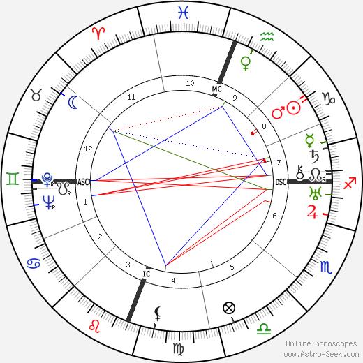 Richard Halliburton tema natale, oroscopo, Richard Halliburton oroscopi gratuiti, astrologia