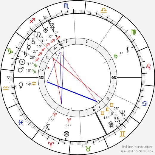 Robert Le Vigan birth chart, biography, wikipedia 2020, 2021