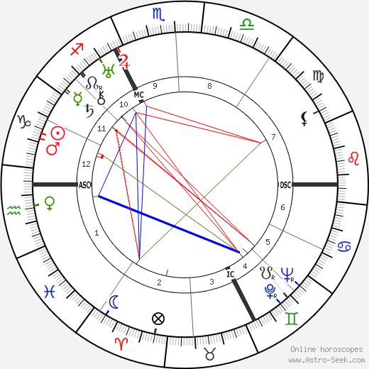 Робер Ле Виган Robert Le Vigan день рождения гороскоп, Robert Le Vigan Натальная карта онлайн