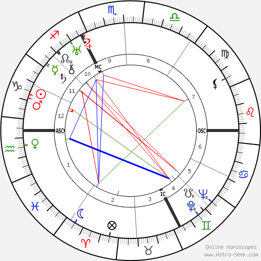 Robert Le Vigan birth chart, Robert Le Vigan astro natal horoscope, astrology
