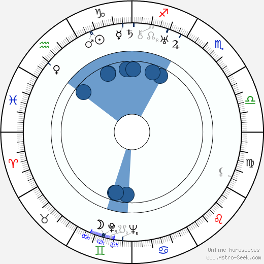 Siegfried Schürenberg wikipedia, horoscope, astrology, instagram