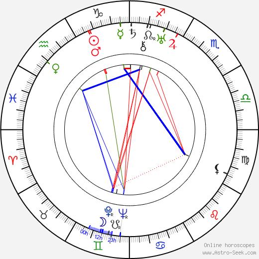 Siegfried Schürenberg astro natal birth chart, Siegfried Schürenberg horoscope, astrology