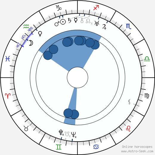 Valja Petrová wikipedia, horoscope, astrology, instagram