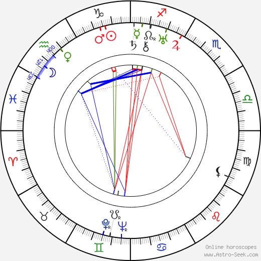 Valja Petrová birth chart, Valja Petrová astro natal horoscope, astrology