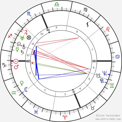 Vincent R. Impellitteri день рождения гороскоп, Vincent R. Impellitteri Натальная карта онлайн