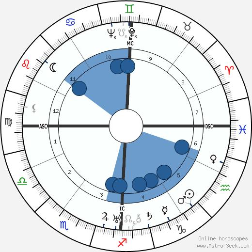 Wally Toscanini wikipedia, horoscope, astrology, instagram