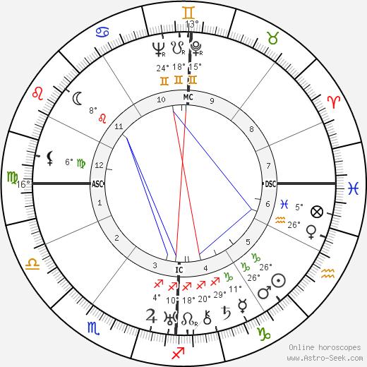 Wally Toscanini birth chart, biography, wikipedia 2020, 2021