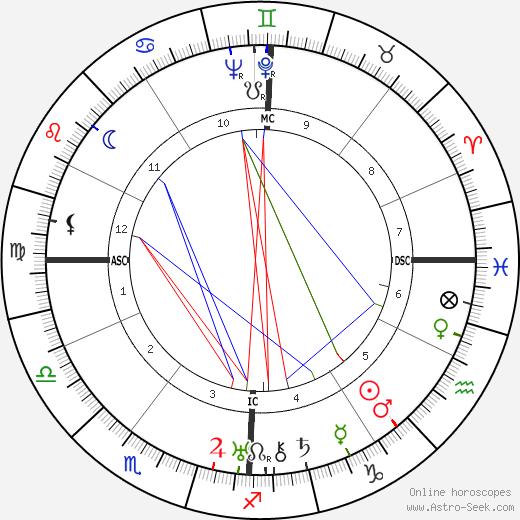 Wally Toscanini birth chart, Wally Toscanini astro natal horoscope, astrology