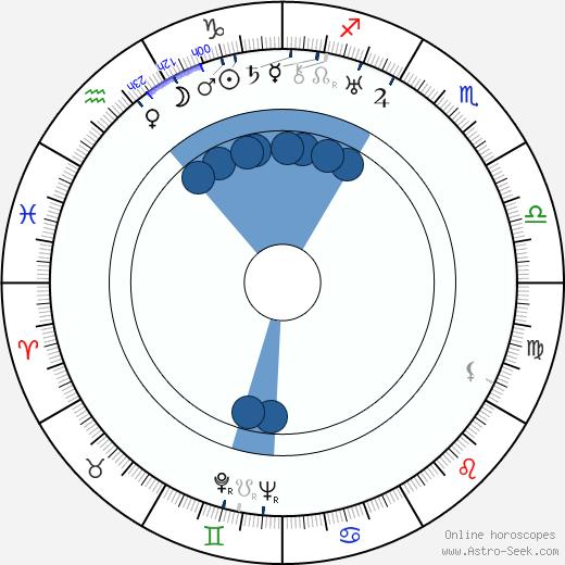 Walter Futter wikipedia, horoscope, astrology, instagram
