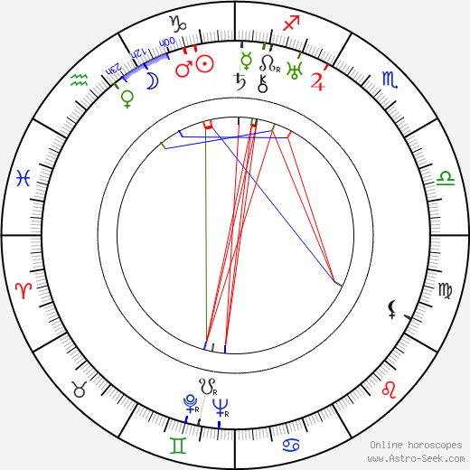 Walter Futter astro natal birth chart, Walter Futter horoscope, astrology