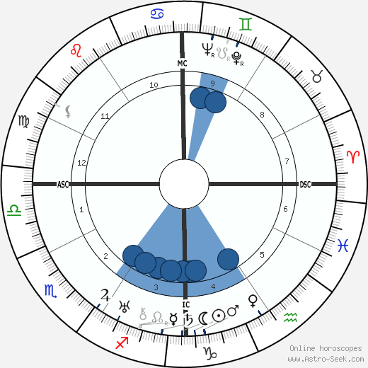 William Haines wikipedia, horoscope, astrology, instagram
