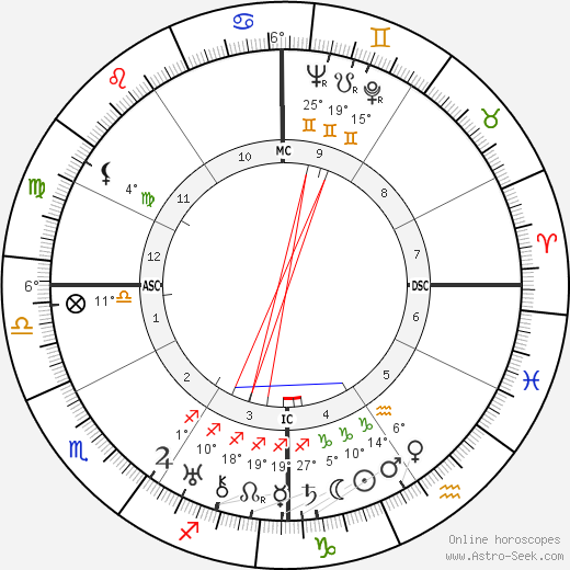 William Haines birth chart, biography, wikipedia 2019, 2020