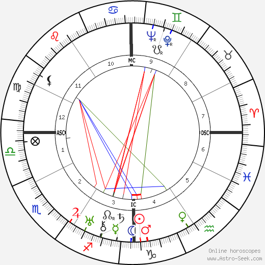 William Haines astro natal birth chart, William Haines horoscope, astrology