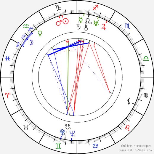 Wladyslaw Krasnowiecki birth chart, Wladyslaw Krasnowiecki astro natal horoscope, astrology