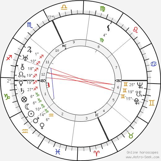 Xavier Cugat birth chart, biography, wikipedia 2020, 2021