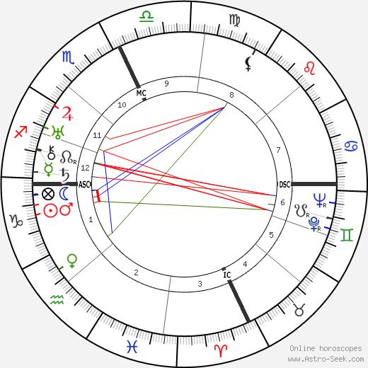 Xavier Cugat birth chart, Xavier Cugat astro natal horoscope, astrology