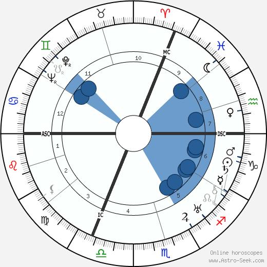 Yves Tanguy wikipedia, horoscope, astrology, instagram