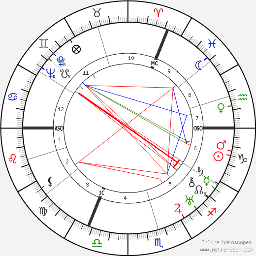 Yves Tanguy astro natal birth chart, Yves Tanguy horoscope, astrology
