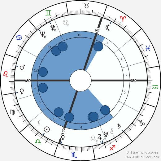 Alastair Sim wikipedia, horoscope, astrology, instagram