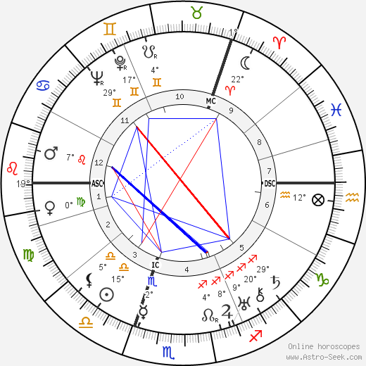 Alastair Sim birth chart, biography, wikipedia 2020, 2021