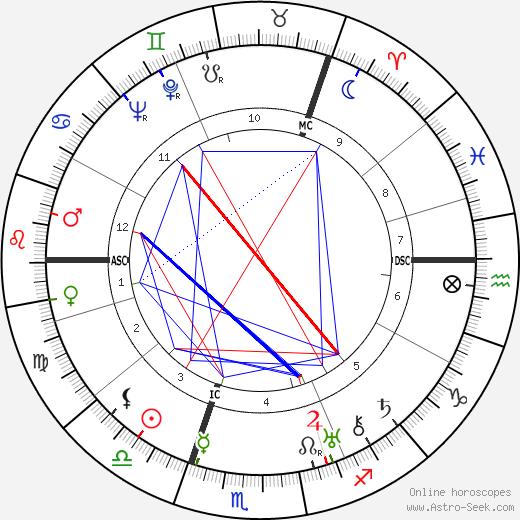 Аластер Сим Alastair Sim день рождения гороскоп, Alastair Sim Натальная карта онлайн