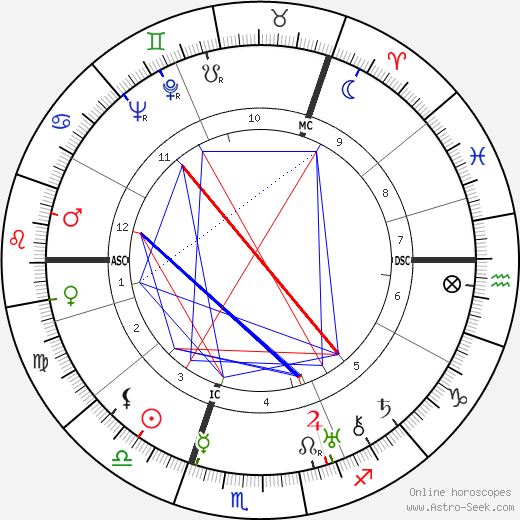Alastair Sim birth chart, Alastair Sim astro natal horoscope, astrology