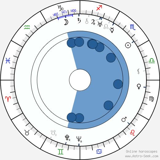 Andrej Bagar wikipedia, horoscope, astrology, instagram