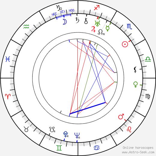 Andrej Bagar tema natale, oroscopo, Andrej Bagar oroscopi gratuiti, astrologia