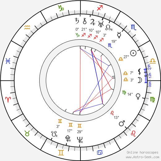 Dmitri Vasilyev birth chart, biography, wikipedia 2020, 2021