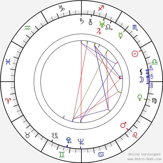 Dmitri Vasilyev birth chart, Dmitri Vasilyev astro natal horoscope, astrology