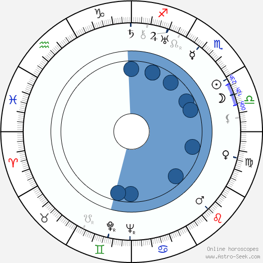 Edward R. Stettinius Jr. wikipedia, horoscope, astrology, instagram